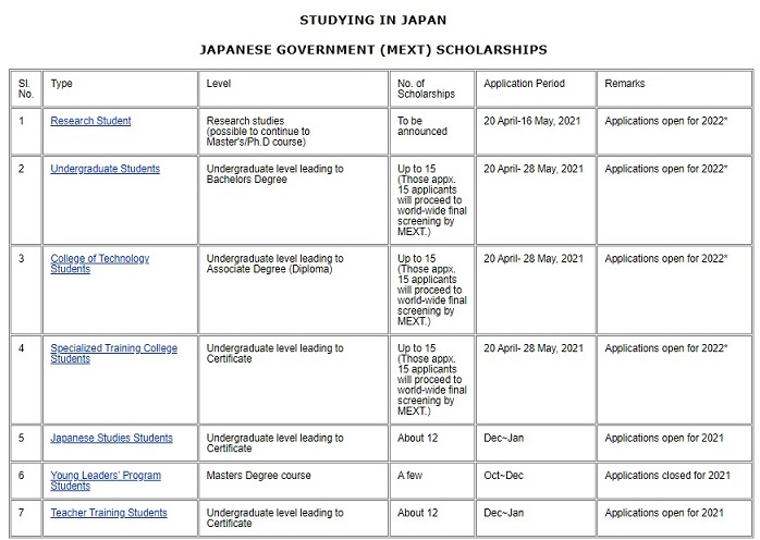MEXT Scholarship 2022 India - Online Application Form Deadline [Study in Japan]